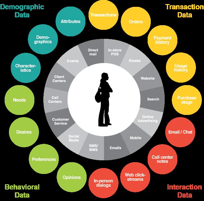 big data analytics in e commerce pdf