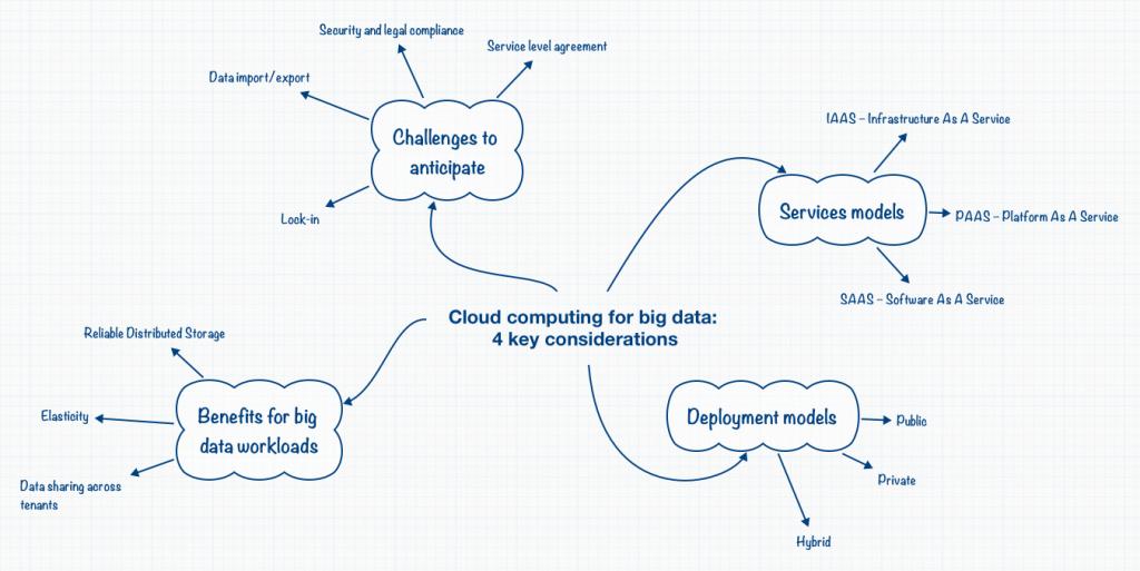 Cloud_computing_D2Blog_Couthon_Conseil