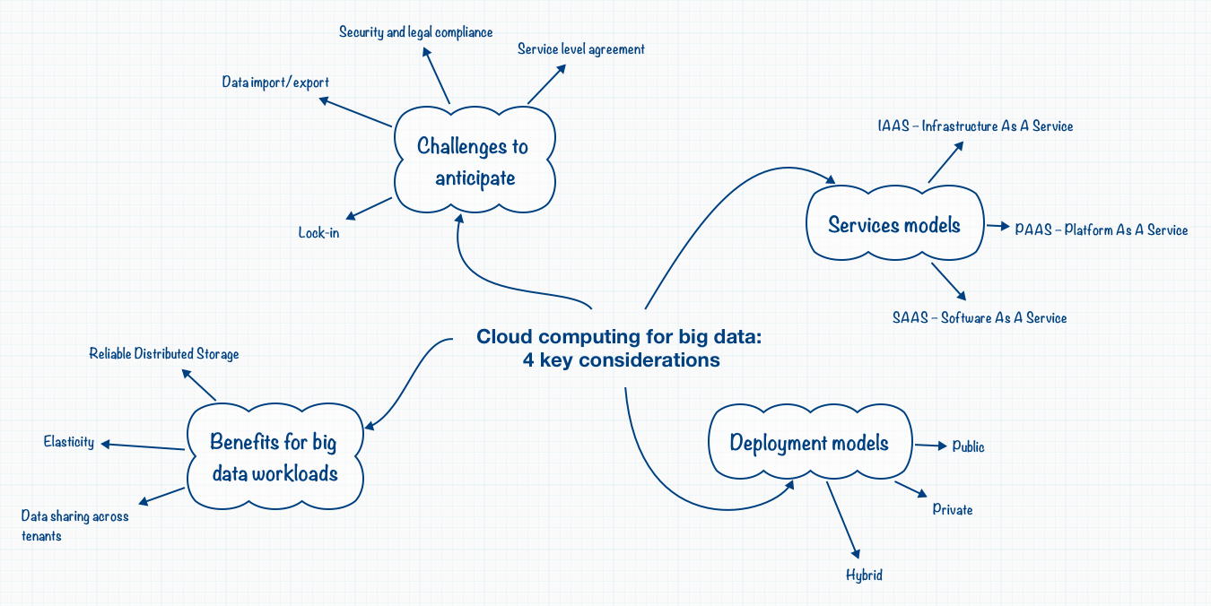 Cloud Computing For Big Data Couthon Conseil Schematic Symbols Ux And Cx Pinterest 4 Key Considerations
