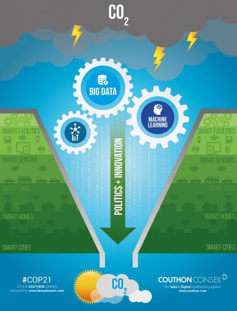 Infographic-Big-Data-COP21-CouthonConseil