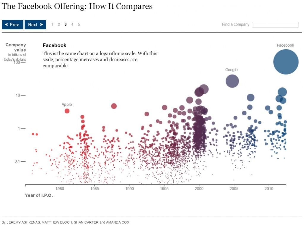 DataViz New York Times - Couthon Conseil Recrutement Data et Digital