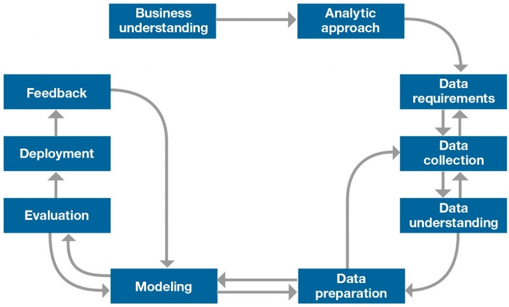 Démarche traditionnelle projets Data - Cabinet Couthon Conseil - Recrutement Big Data Science Analytics et Digital