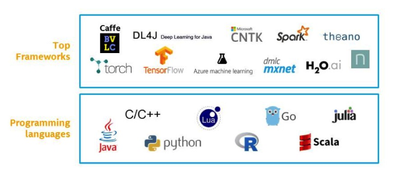 Machine Learning becomes Mainstream - ML ecosystem - Cabinet Couthon Conseil - Recrutement Big Data Science