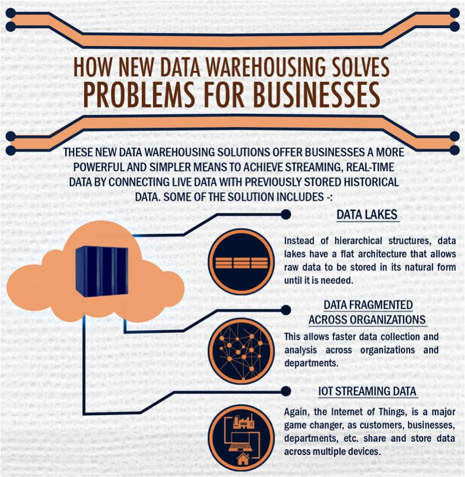 How new Data Warehousing solves Problems for Businesses - Ronald van Loon - Couthon Conseil Big Data Science Recrutement