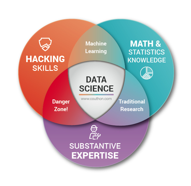 Data Science Venn Diagram - Cabinet Couthon Conseil Big Data Science Recrutement